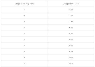 google-results-page-rank-average-traffic-share-chart