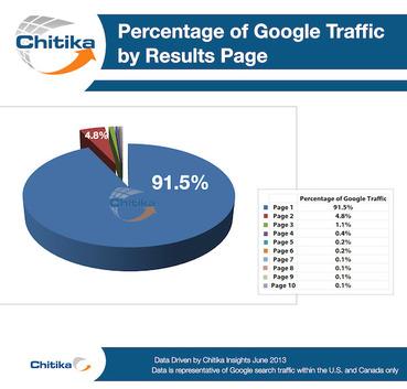 percentage-of-googl 55A72D4 2