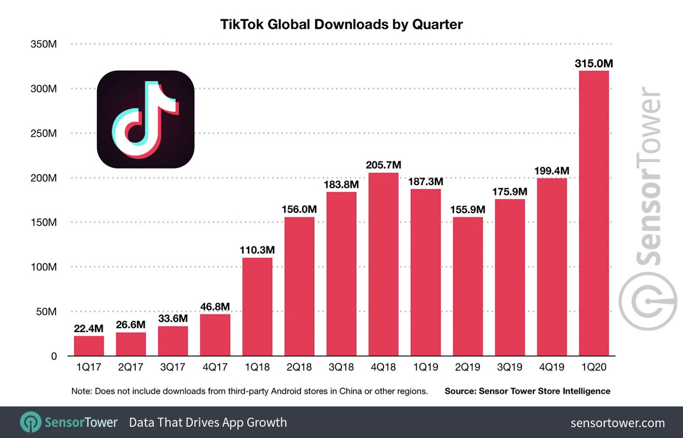 TikTok.Chart