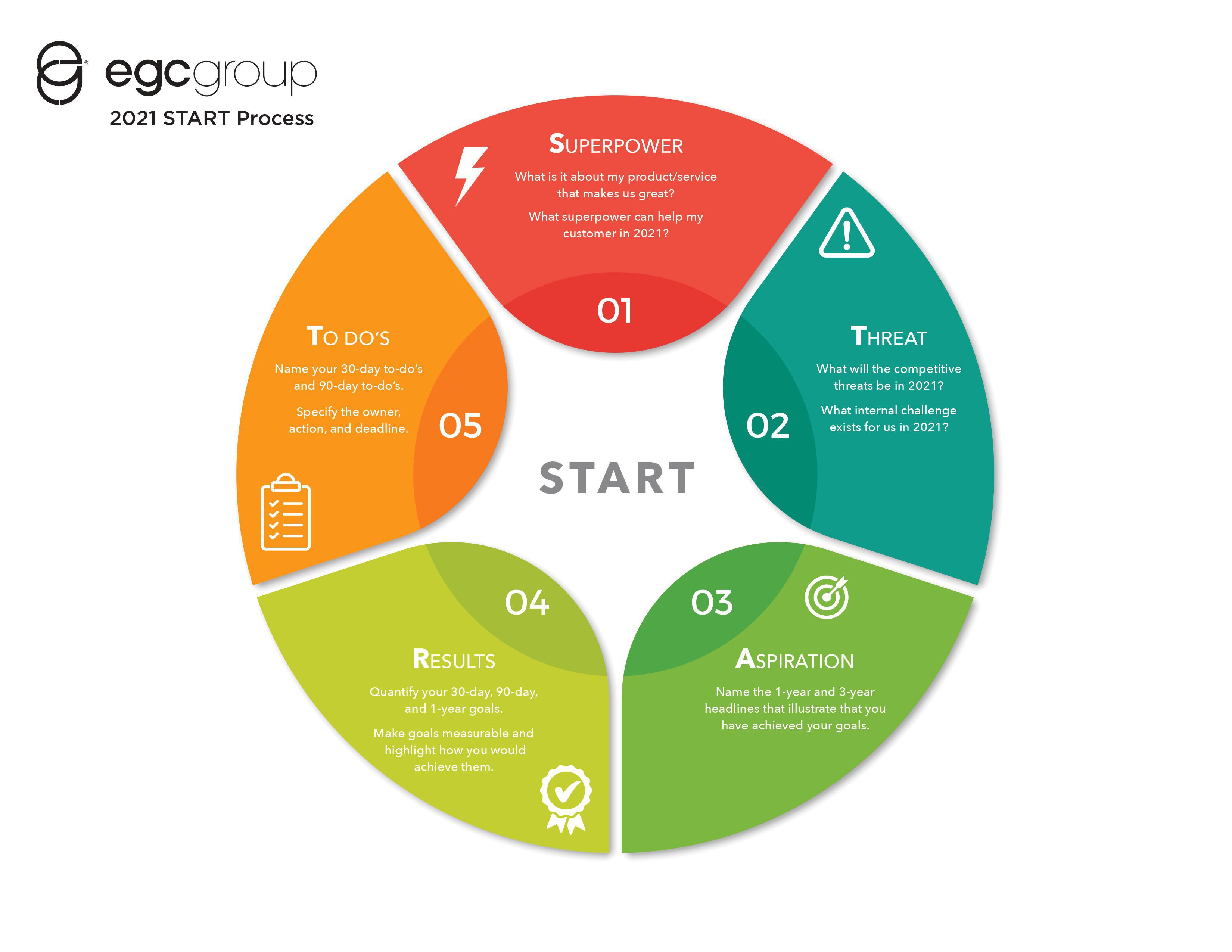 The EGC 2021 kickSTART Process